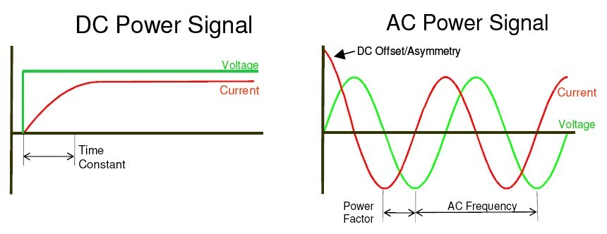 This Shows The Difference Between A Dc Circuit And An Ac Circuit