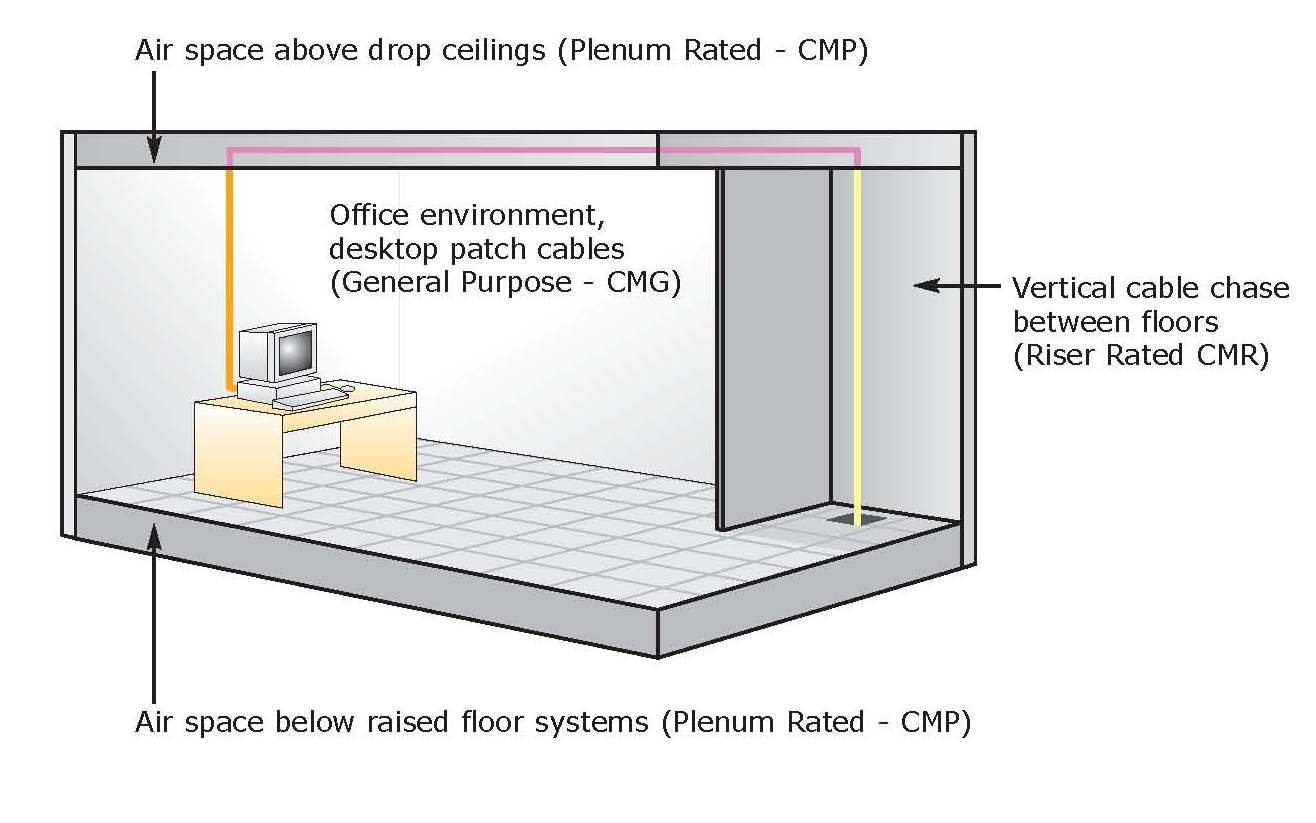 Plenum cables what are they and why are they useful for Define floors